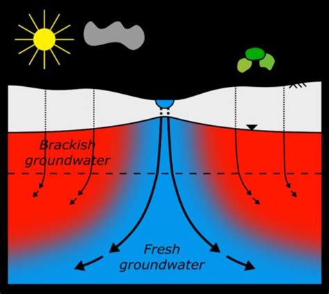 Groundwater extraction thesis